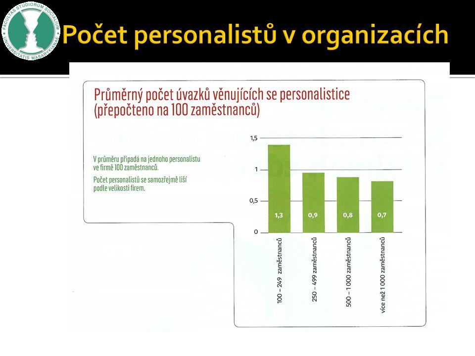 Počet personalistů v organizacích