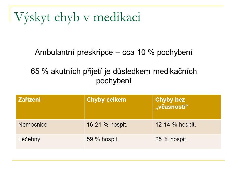 Výskyt chyb v medikaci Ambulantní preskripce – cca 10 % pochybení
