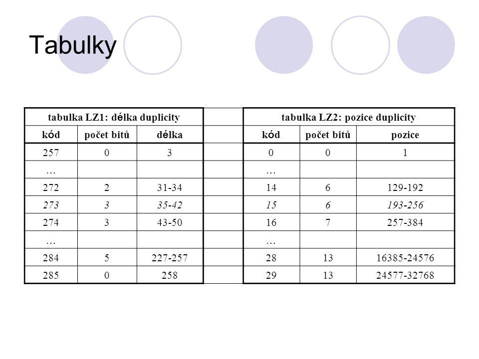 tabulka LZ1: délka duplicity tabulka LZ2: pozice duplicity
