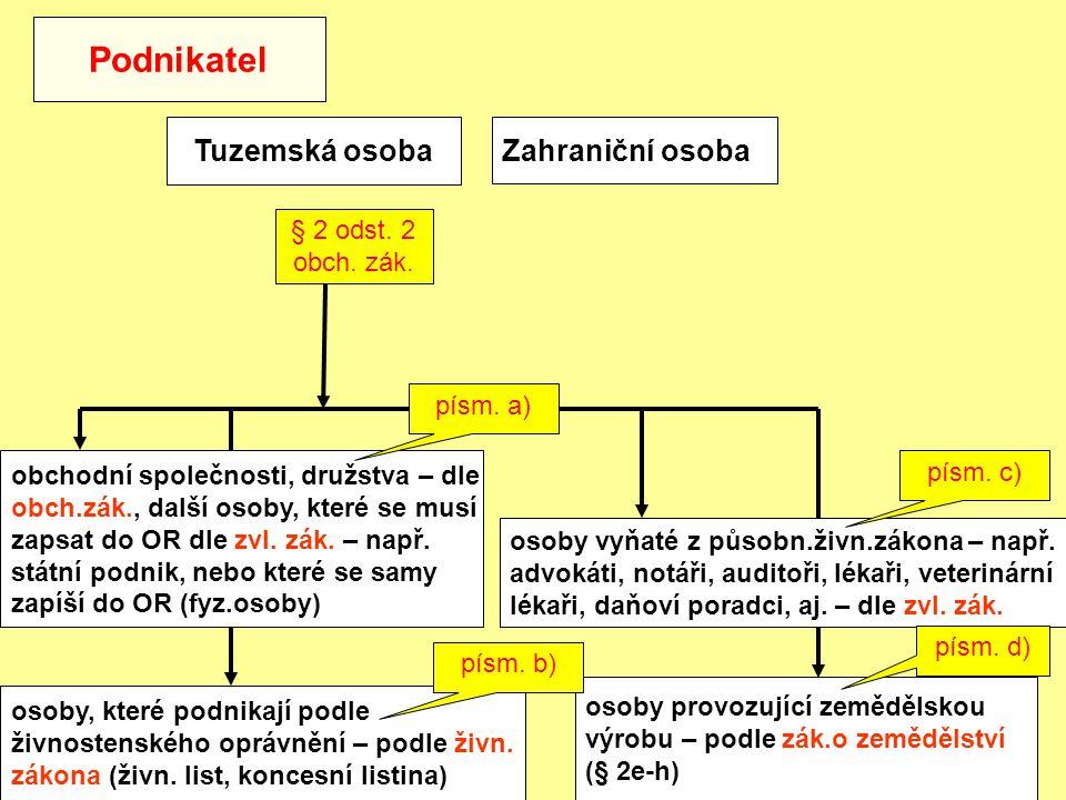 Podnikatel Tuzemská osoba Zahraniční osoba § 2 odst. 2 obch. zák.