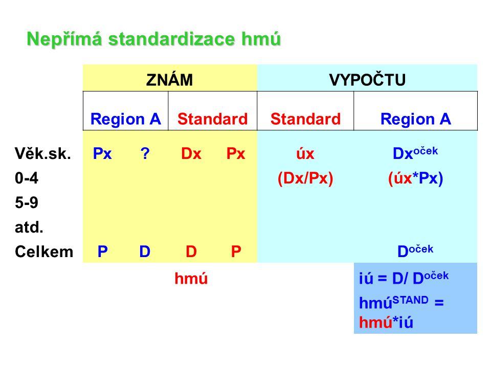 Nepřímá standardizace hmú