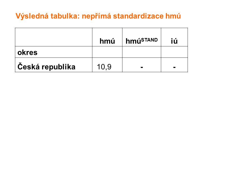Výsledná tabulka: nepřímá standardizace hmú