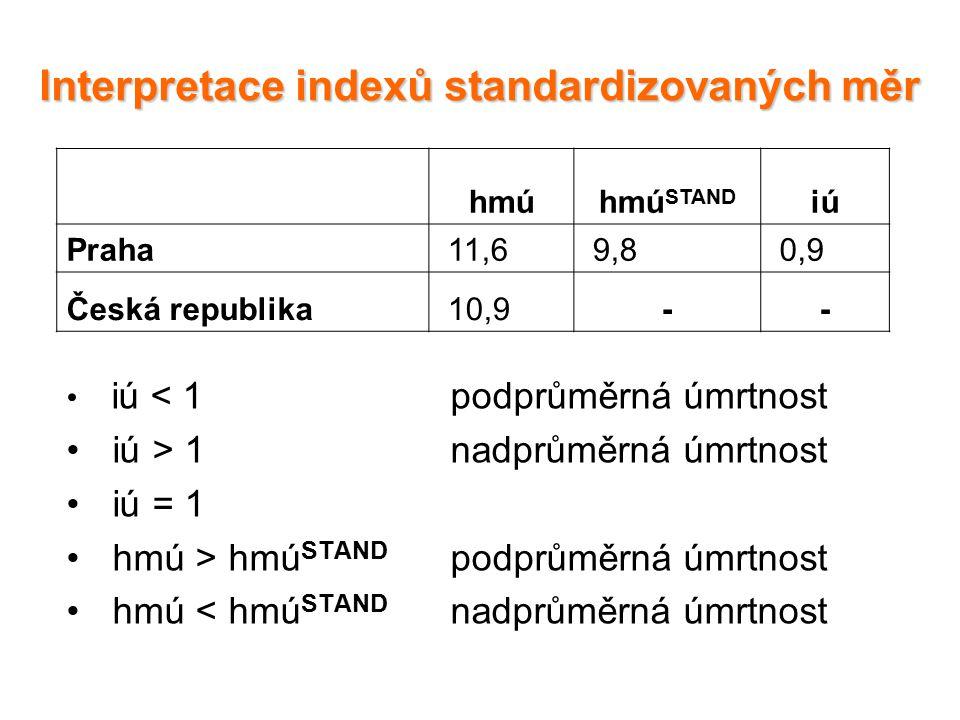 Interpretace indexů standardizovaných měr