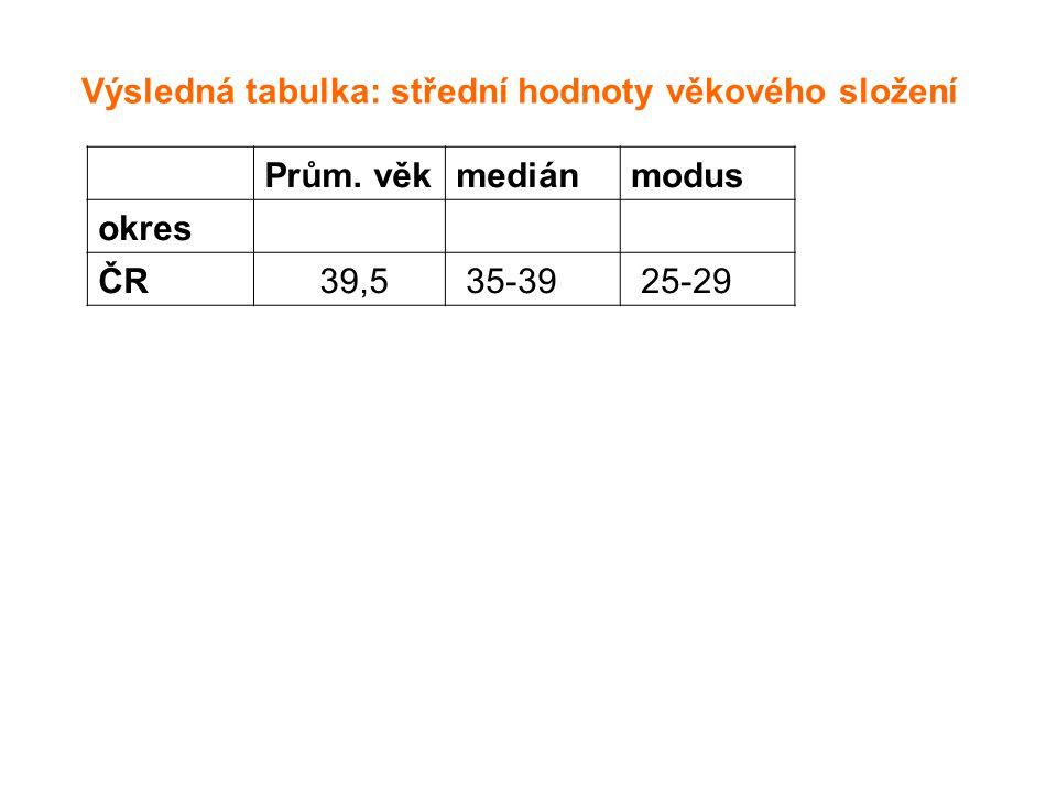 Výsledná tabulka: střední hodnoty věkového složení