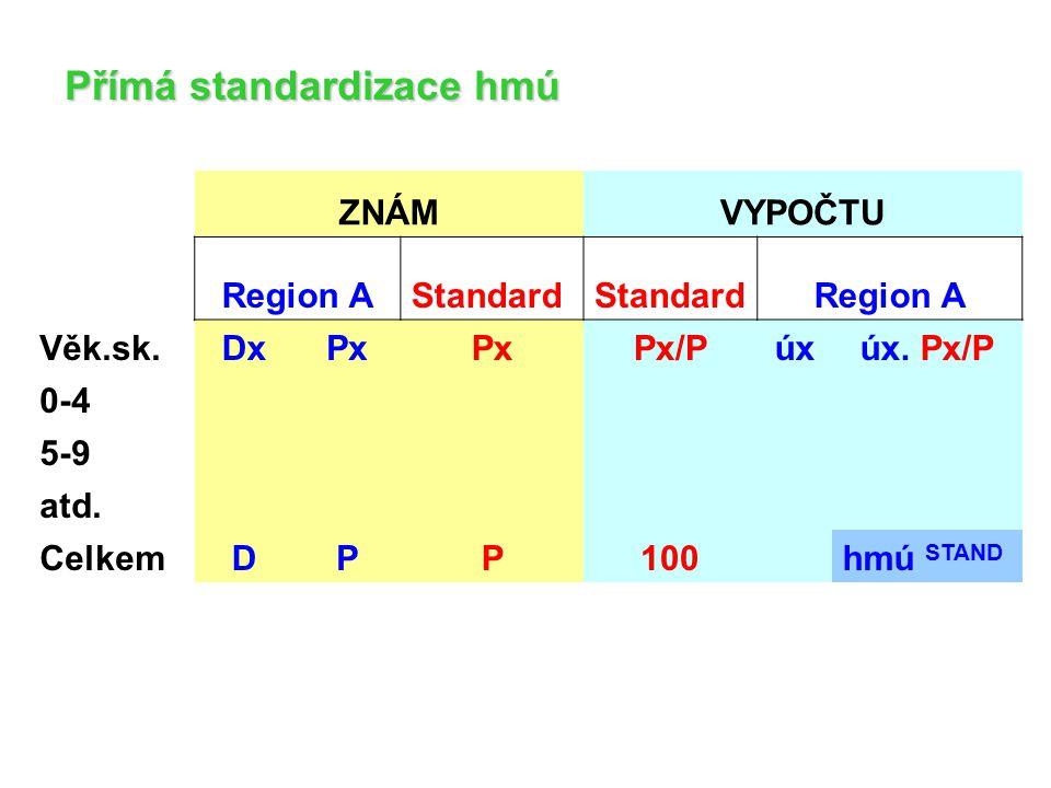 Přímá standardizace hmú