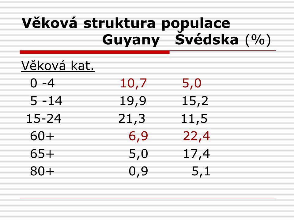 Věková struktura populace Guyany Švédska (%)