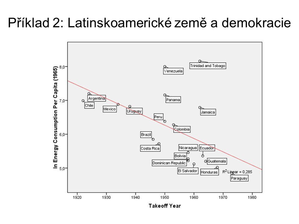 Příklad 2: Latinskoamerické země a demokracie