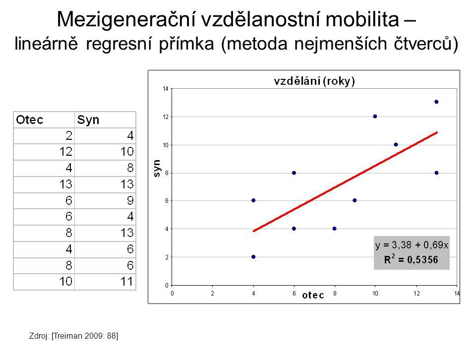 Mezigenerační vzdělanostní mobilita – lineárně regresní přímka (metoda nejmenších čtverců)