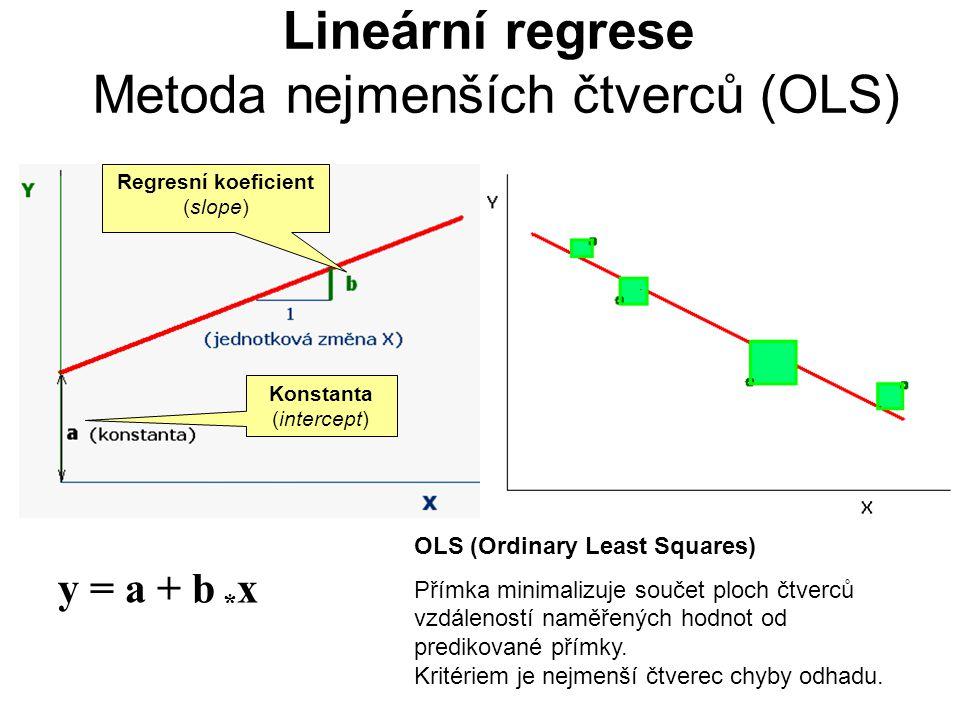 Lineární regrese Metoda nejmenších čtverců (OLS)