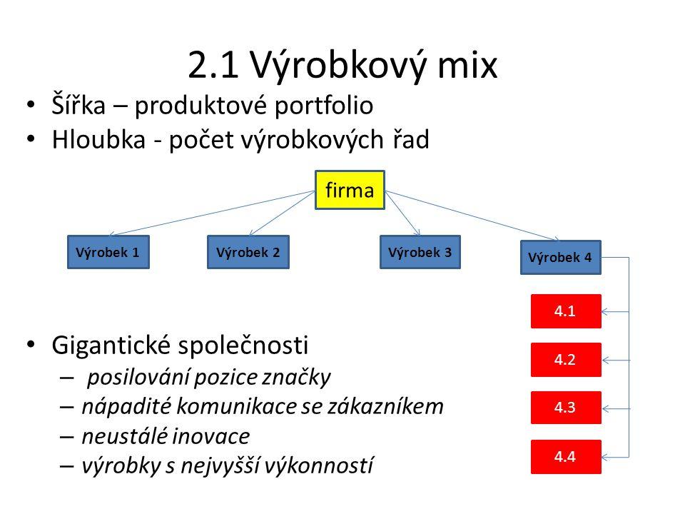 2.1 Výrobkový mix Šířka – produktové portfolio