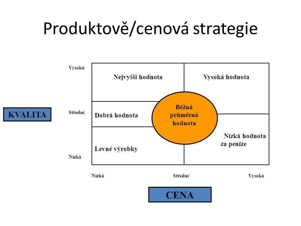 Produktově/cenová strategie