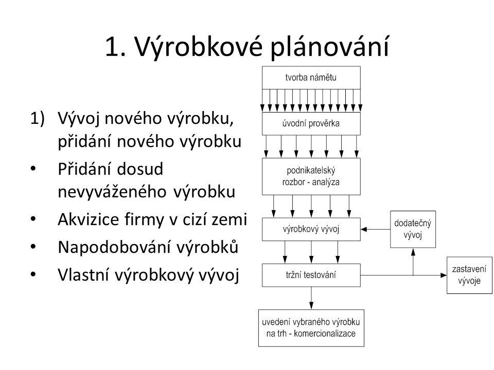 1. Výrobkové plánování Vývoj nového výrobku, přidání nového výrobku