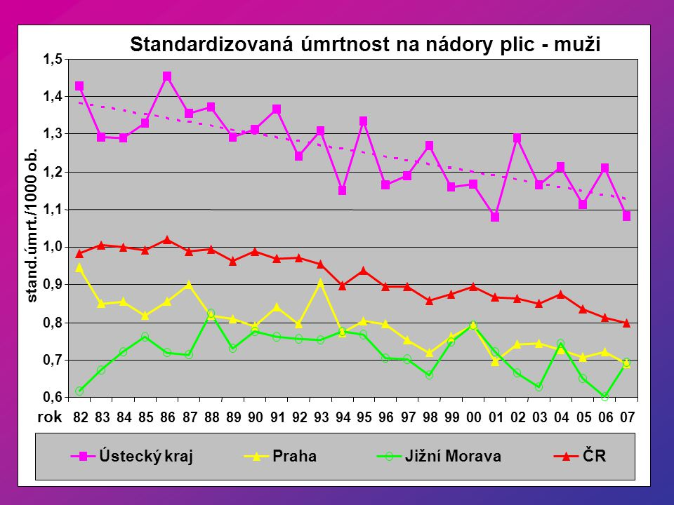 Standardizovaná úmrtnost na nádory plic - muži