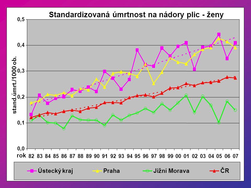 Standardizovaná úmrtnost na nádory plic - ženy