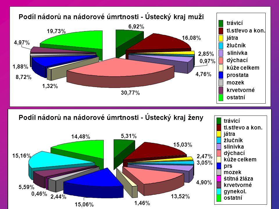 Podíl nádorů na nádorové úmrtnosti - Ústecký kraj muži