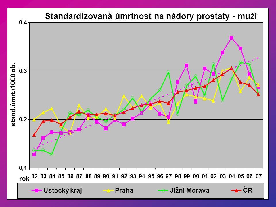 Standardizovaná úmrtnost na nádory prostaty - muži