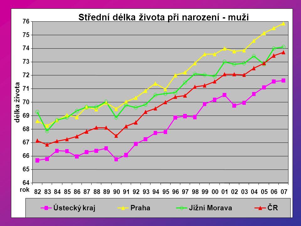 Střední délka života při narození - muži