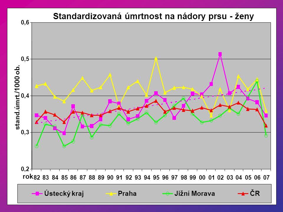 Standardizovaná úmrtnost na nádory prsu - ženy