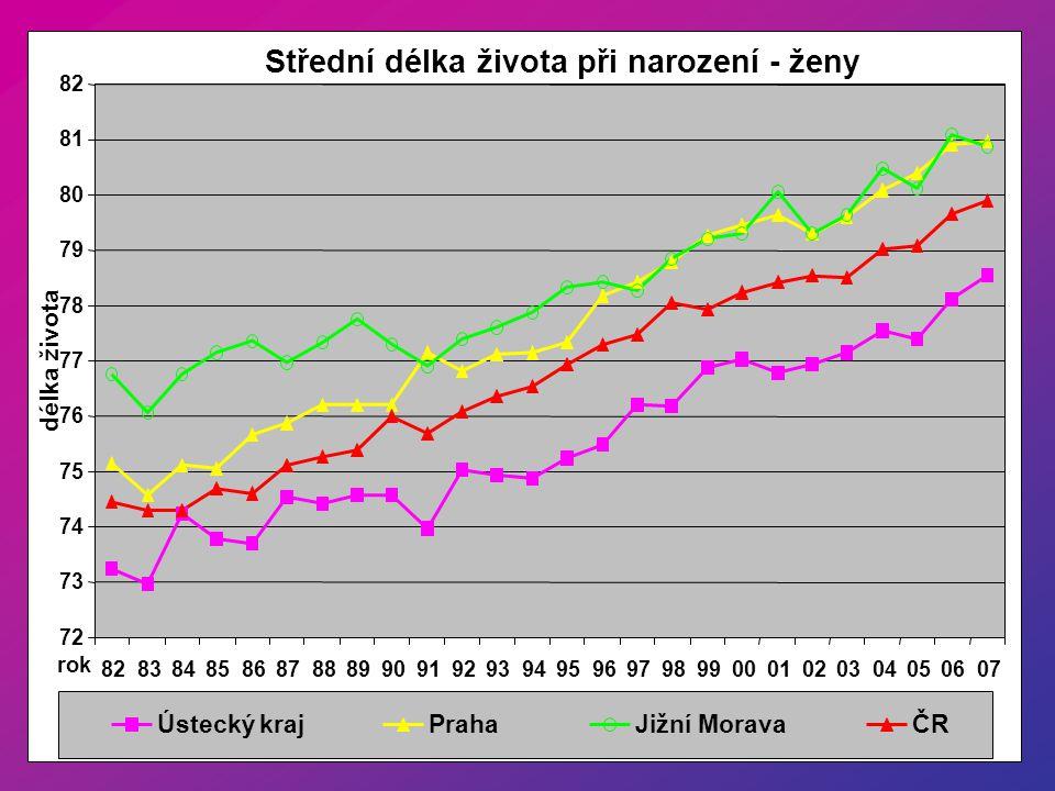 Střední délka života při narození - ženy
