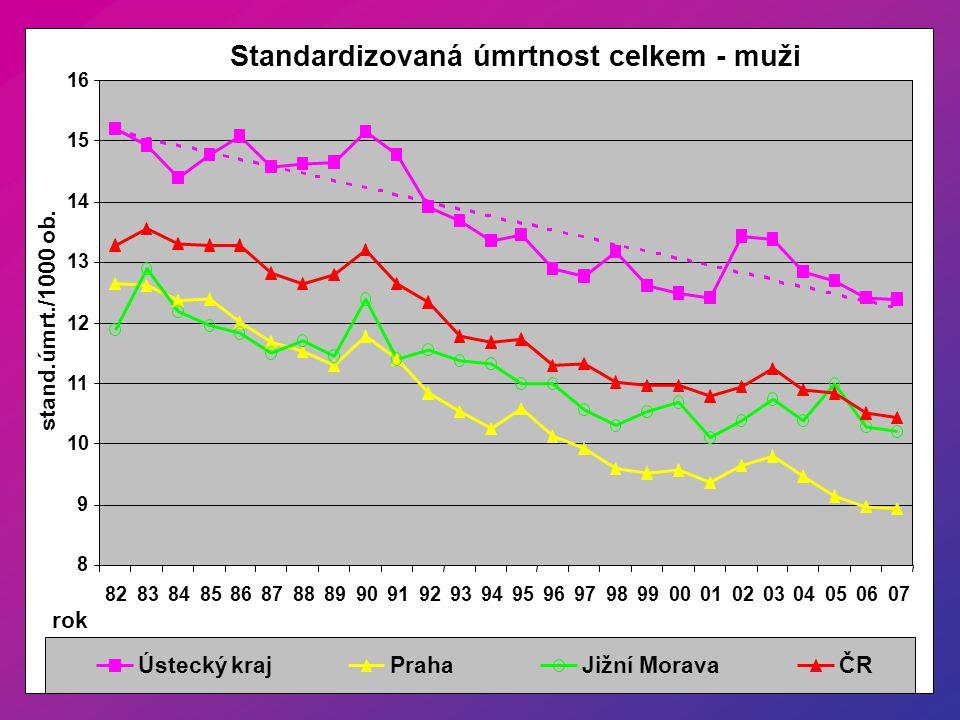 Standardizovaná úmrtnost celkem - muži