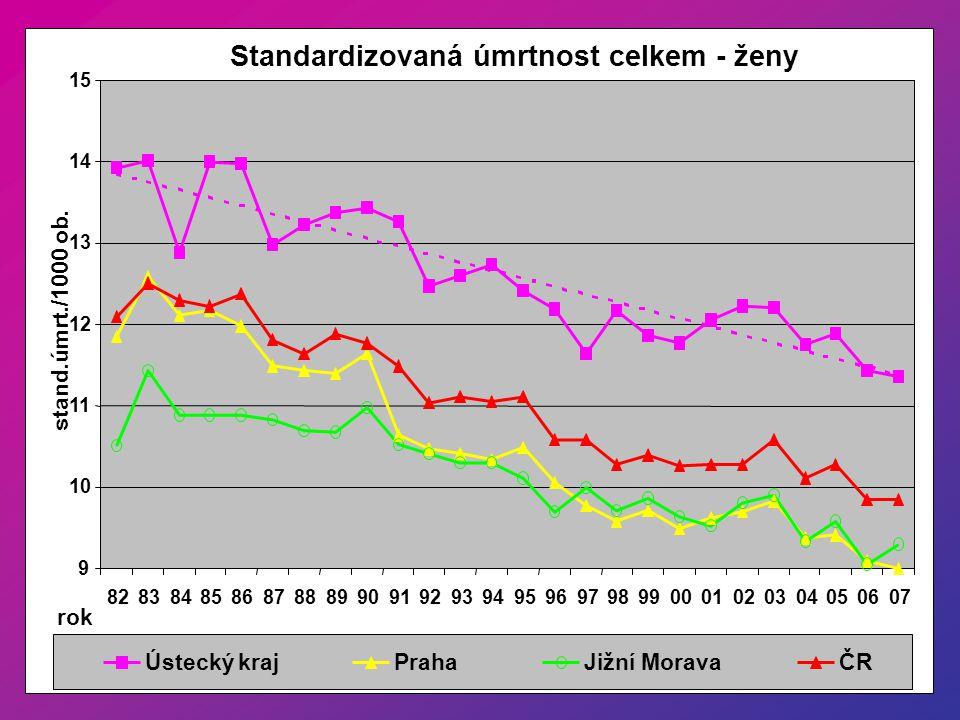 Standardizovaná úmrtnost celkem - ženy