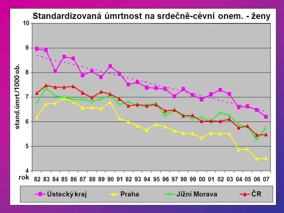 Standardizovaná úmrtnost na srdečně-cévní onem. - ženy