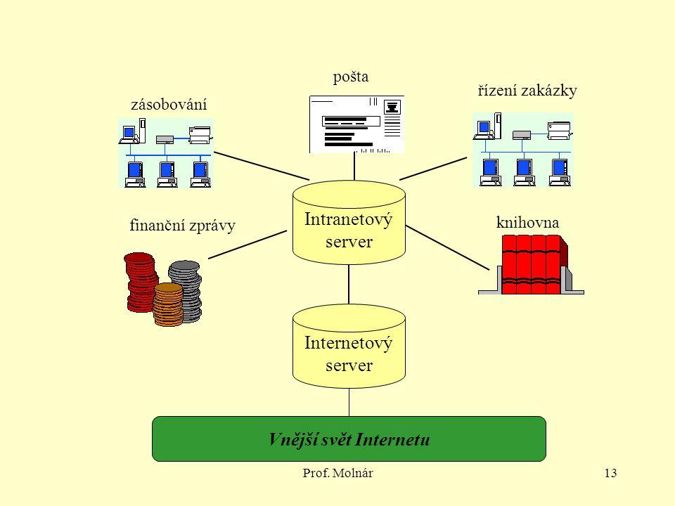 Intranetový server Internetový server Vnější svět Internetu pošta