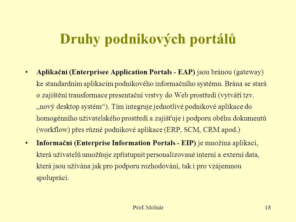 Druhy podnikových portálů