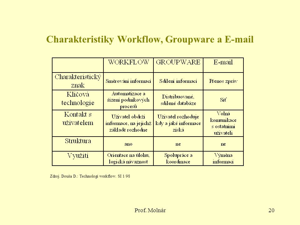 Charakteristiky Workflow, Groupware a E-mail