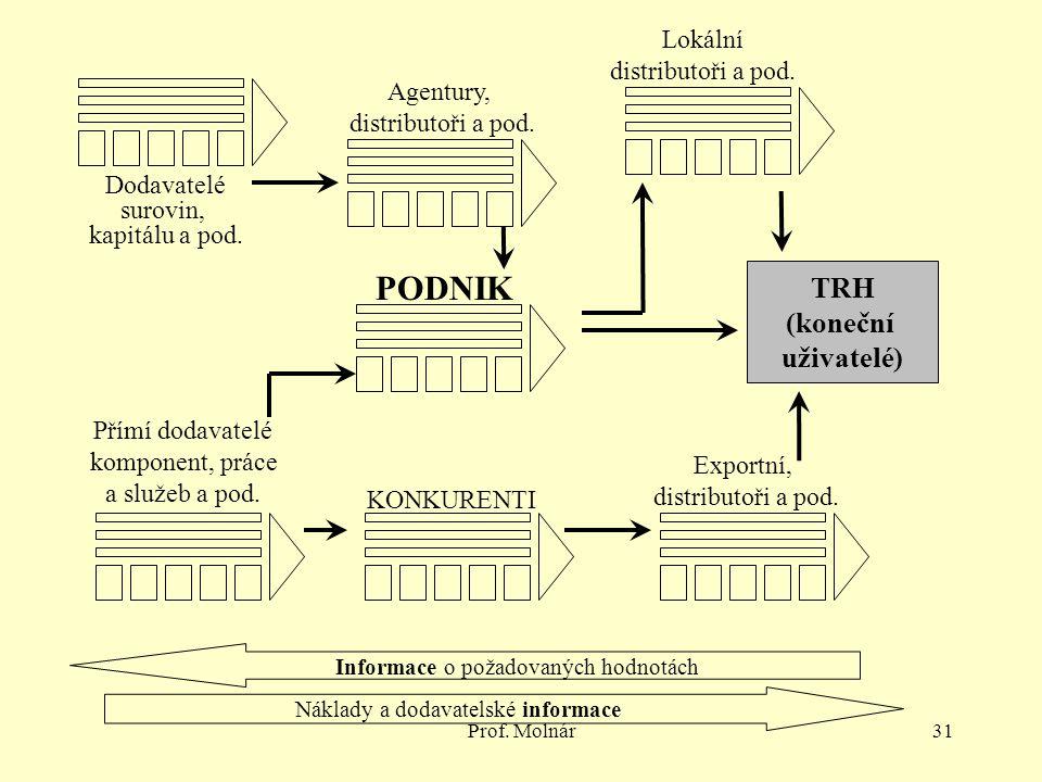 PODNIK TRH (koneční uživatelé) Lokální distributoři a pod. Agentury,