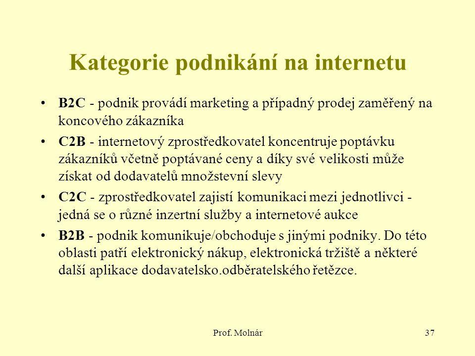 Kategorie podnikání na internetu