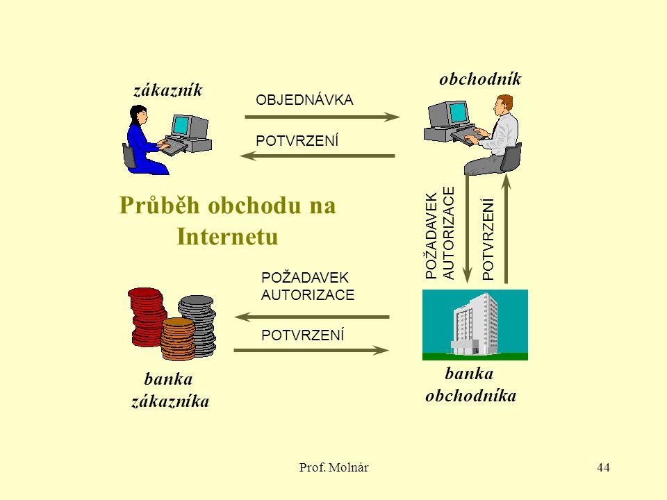 Průběh obchodu na Internetu