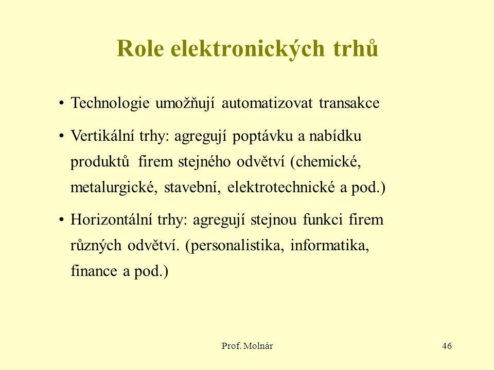 Role elektronických trhů