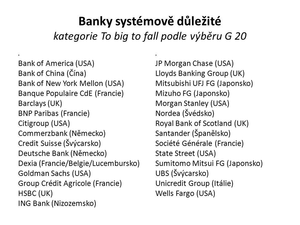 Banky systémově důležité kategorie To big to fall podle výběru G 20