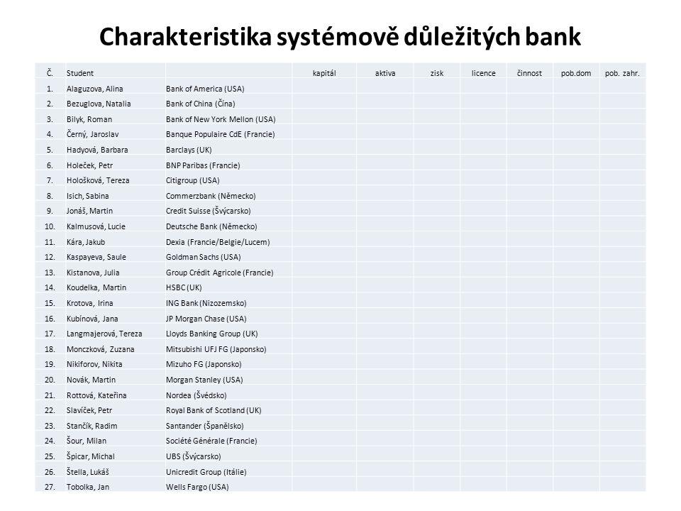 Charakteristika systémově důležitých bank