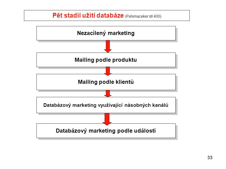 Pět stadií užití databáze (Pelsmaceker str.400)