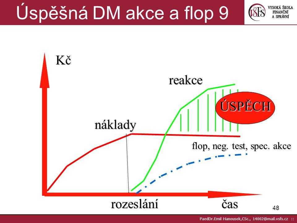 Úspěšná DM akce a flop 9 Kč reakce ÚSPĚCH náklady rozeslání čas