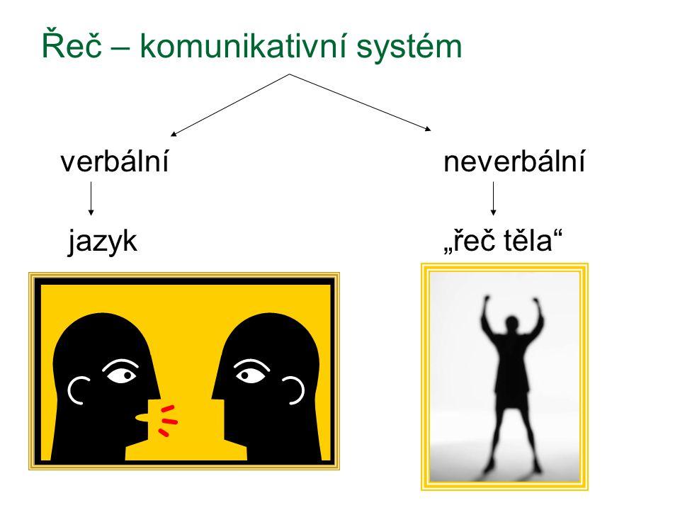Řeč – komunikativní systém
