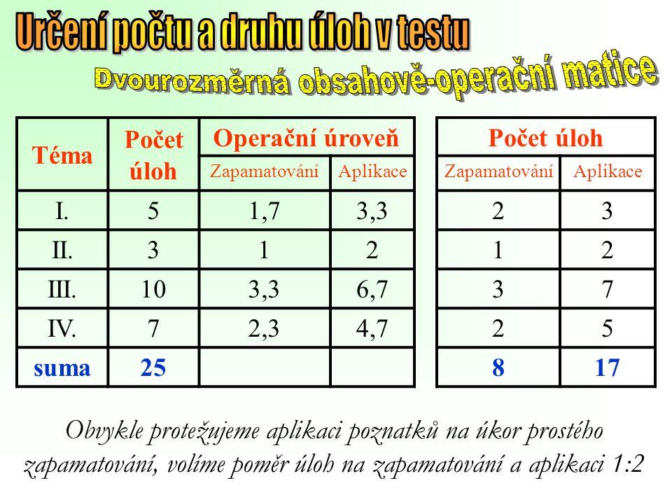 Určení počtu a druhu úloh v testu