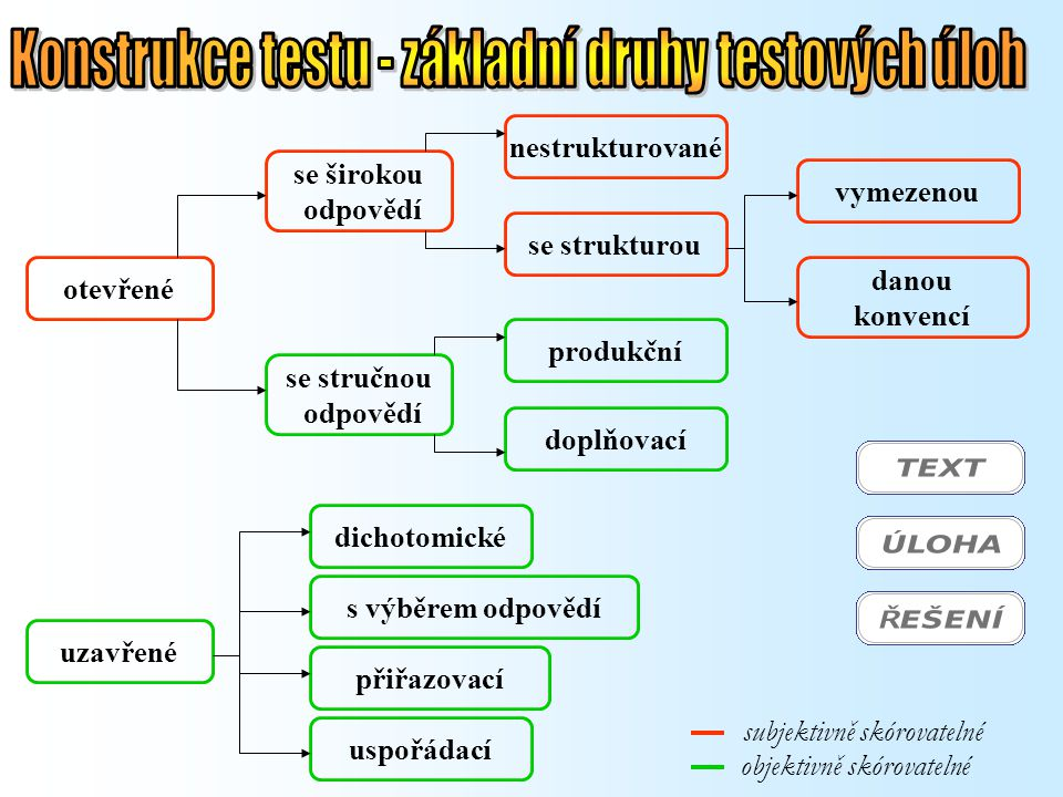 Konstrukce testu - základní druhy testových úloh