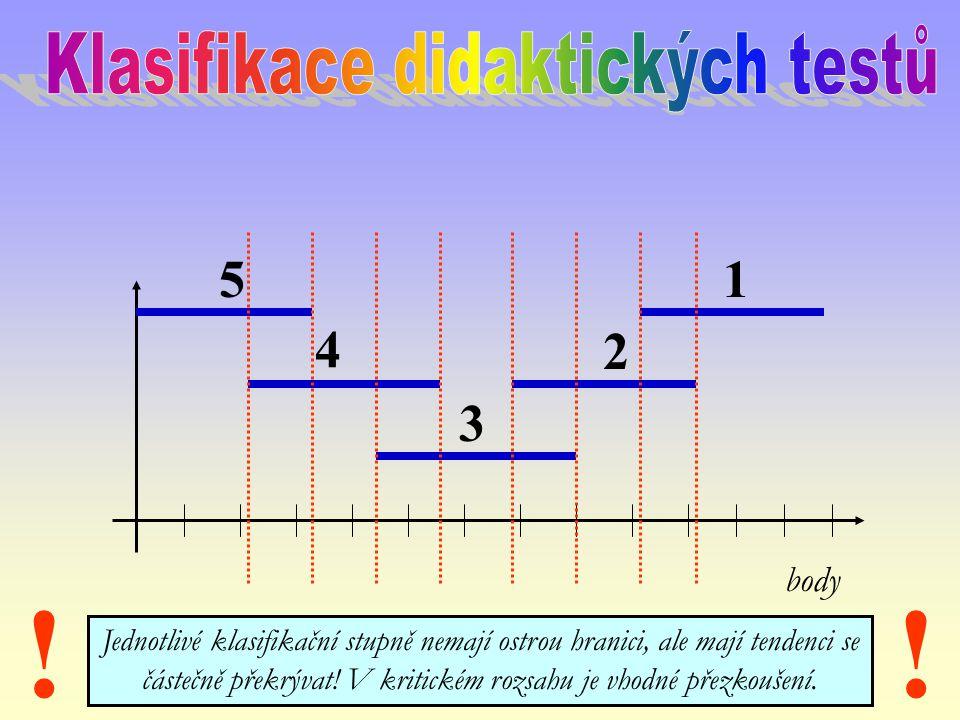 Klasifikace didaktických testů