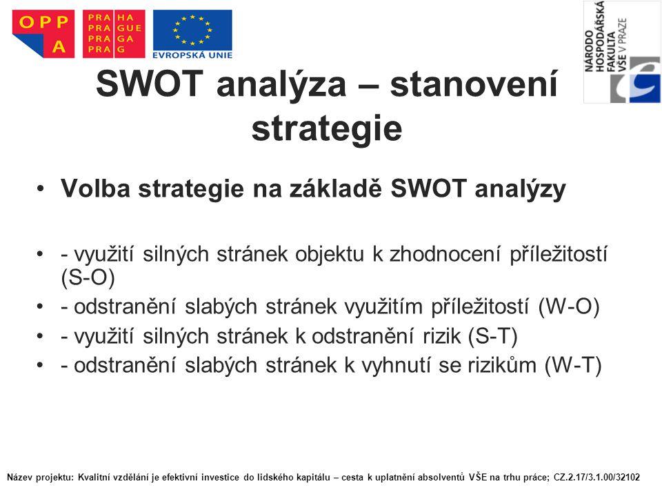 SWOT analýza – stanovení strategie