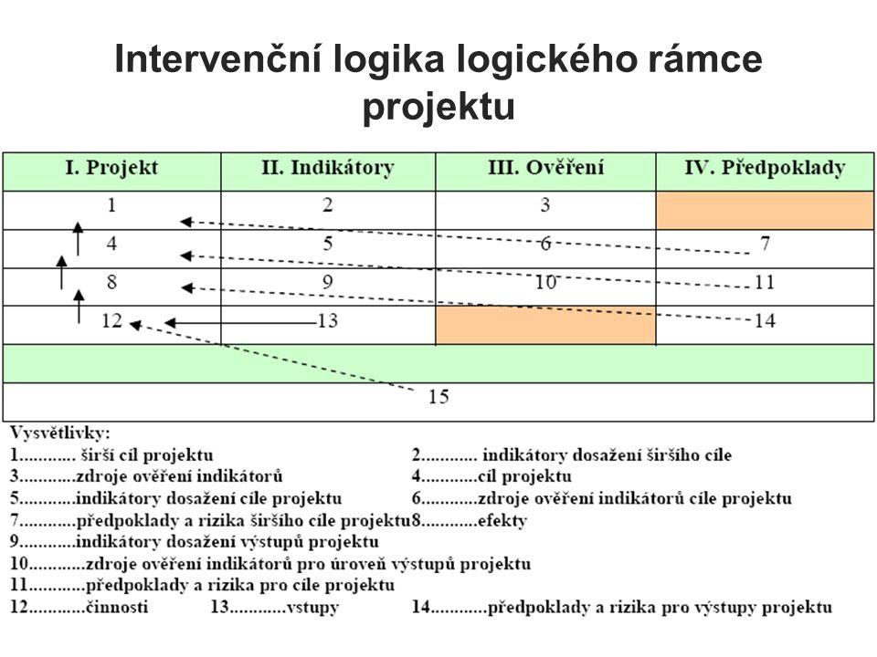 Intervenční logika logického rámce projektu
