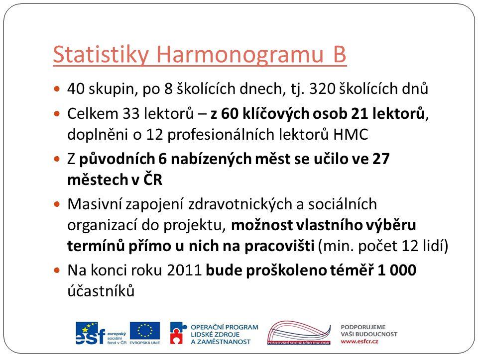 Statistiky Harmonogramu B
