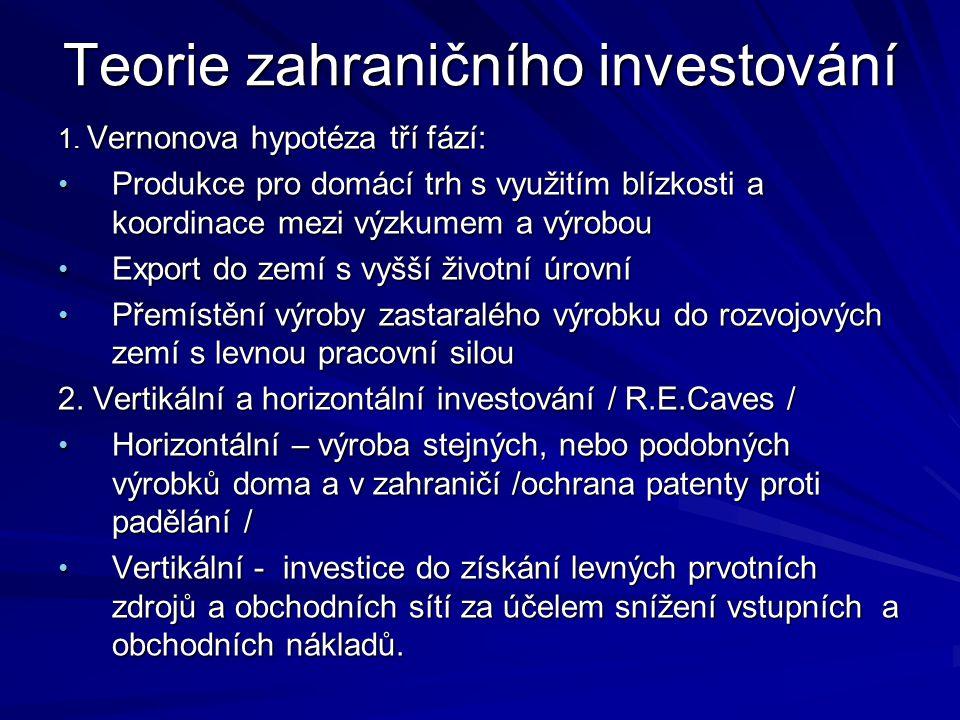 Teorie zahraničního investování