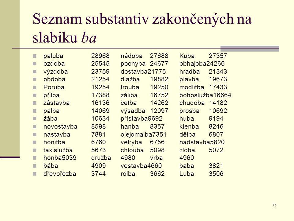 Seznam substantiv zakončených na slabiku ba