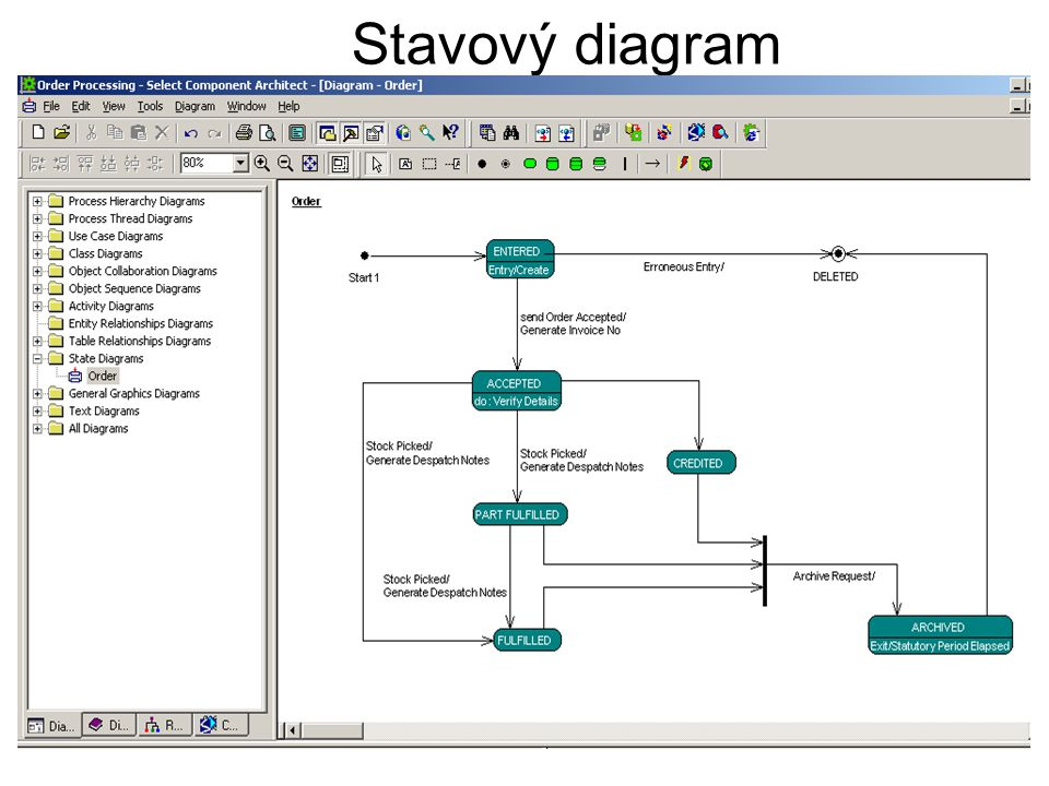Stavový diagram