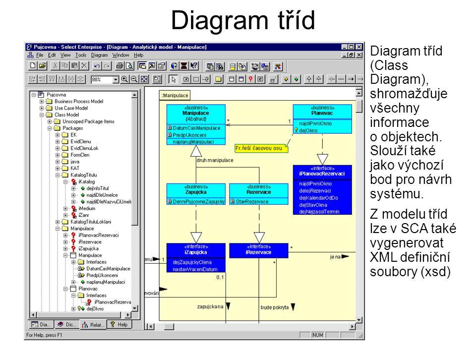 Diagram tříd Diagram tříd (Class Diagram), shromažďuje všechny informace o objektech. Slouží také jako výchozí bod pro návrh systému.