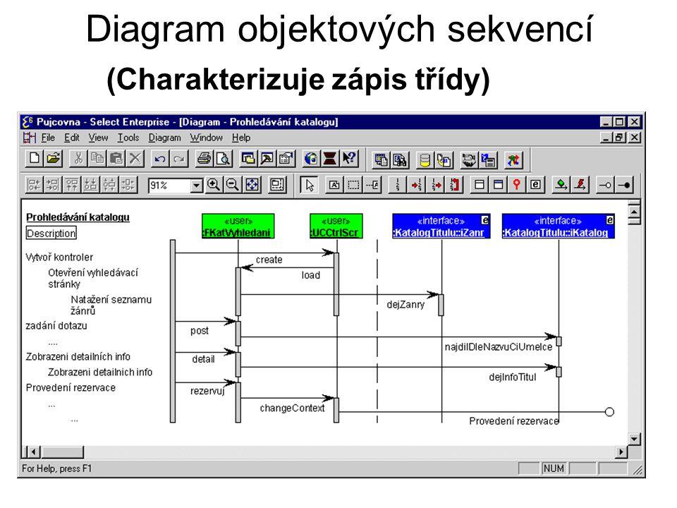 Diagram objektových sekvencí