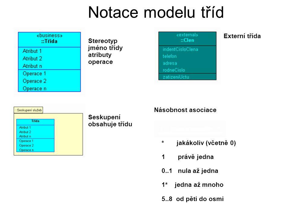 Notace modelu tříd Externí třída Stereotyp jméno třídy atributy